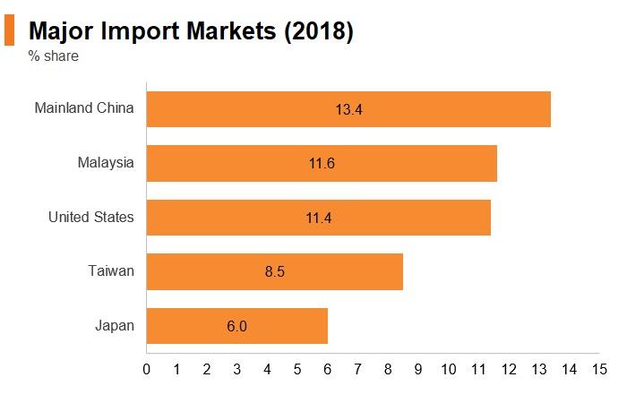 Graph: Singapore major import markets (2018)