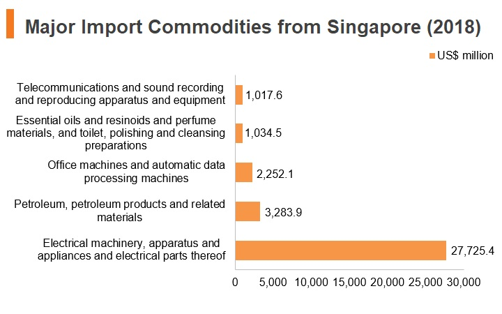 Graph: Major import commodities from Singapore (2018)
