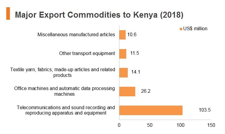 Graph: Major export commodities to Kenya (2018)