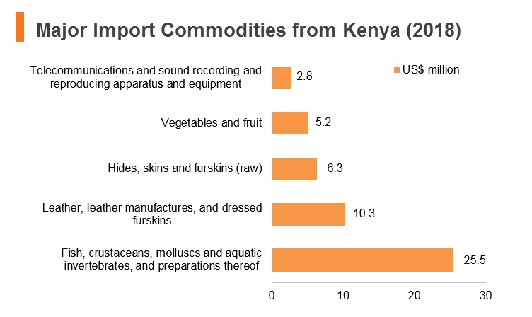 Graph: Major import commodities from Kenya (2018)