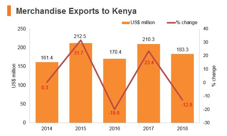 Graph: Merchandise exports to Kenya