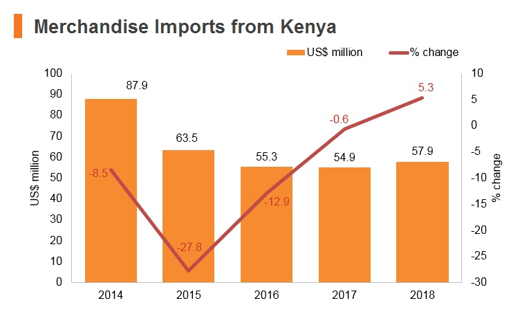 Graph: Merchandise imports from Kenya