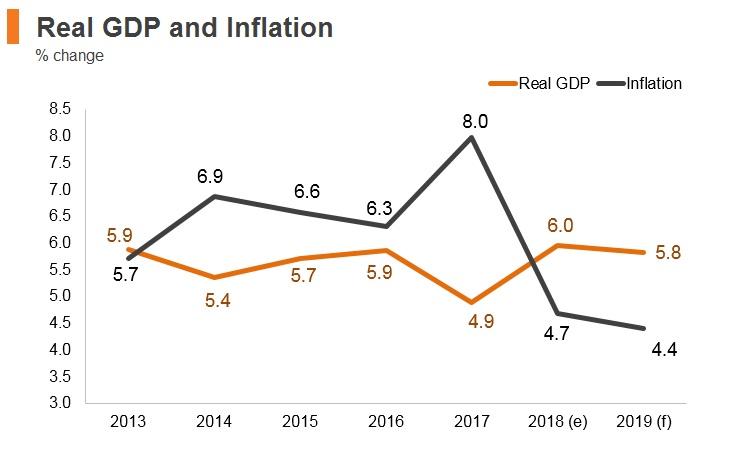 Graph: Kenya real GDP and inflation
