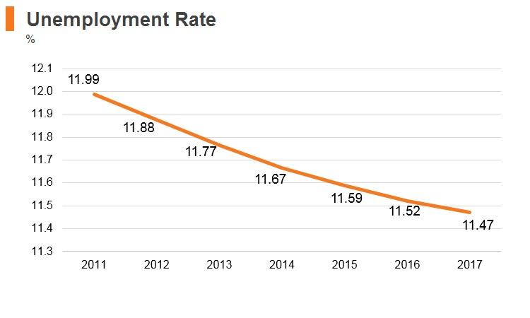 Graph: Kenya unemployment rate