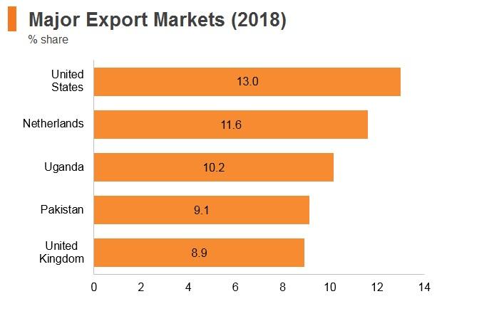 Graph: Kenya major export markets (2018)