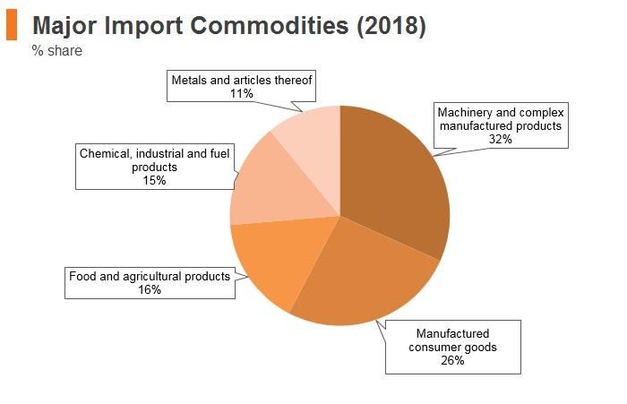 Graph: Kenya major import commodities (2018)