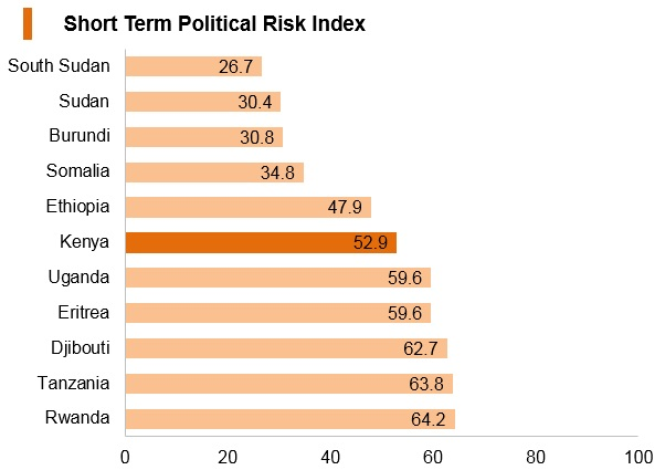 Graph: Kenya short term political risk index