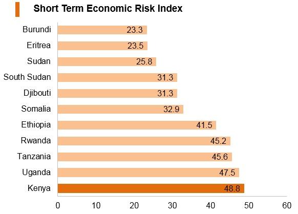 Graph: Kenya short term economic risk index