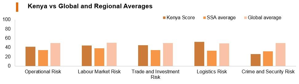 Graph: Kenya vs global and regional averages