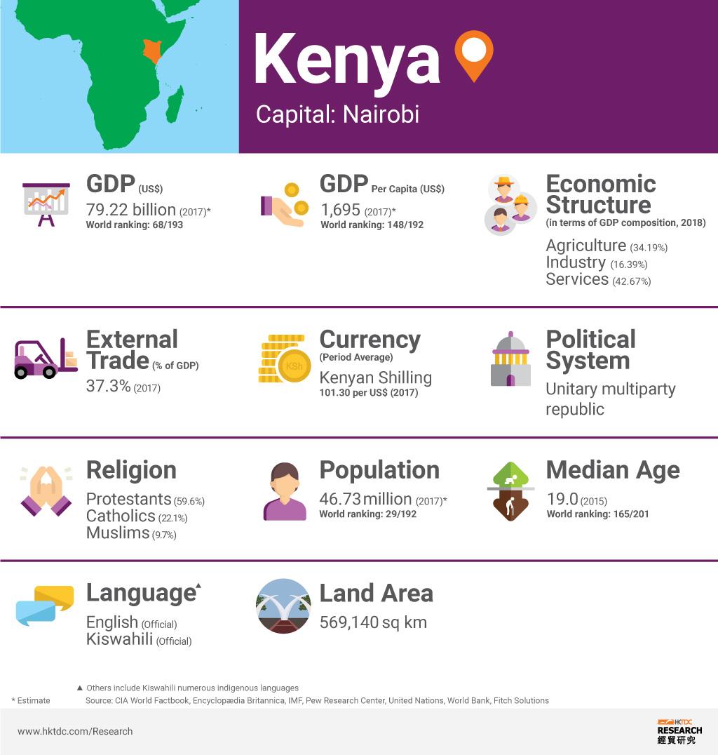 Picture: Kenya factsheet