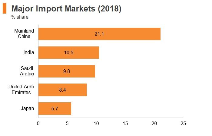 Graph: Kenya major import markets (2018)