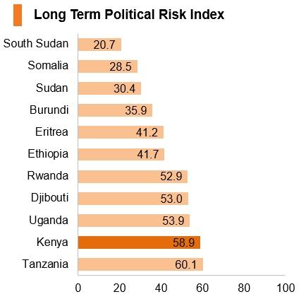 Graph: Kenya long term political risk index
