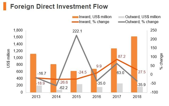 Graph: Kenya FDI flow