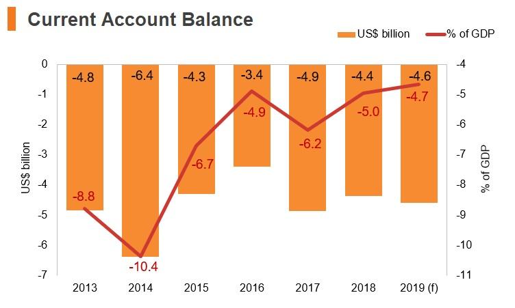 Graph: Kenya current account balance