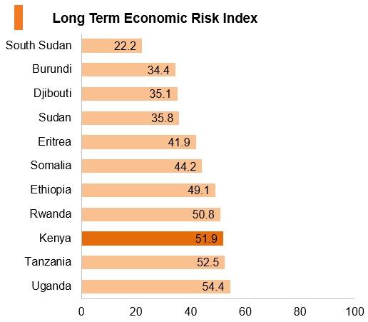 Graph: Kenya long term economic risk index
