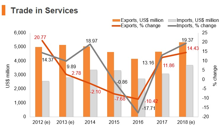 Graph: Kenya trade in services