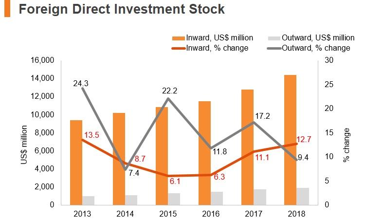 Graph: Kenya FDI stock