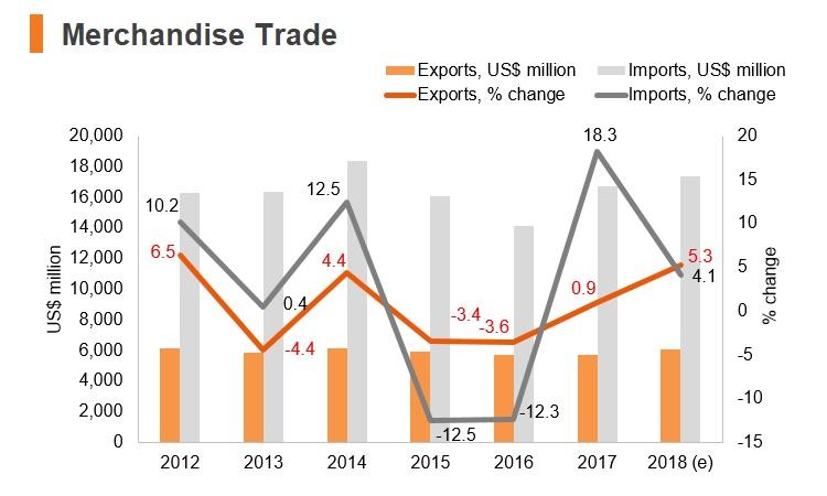 Graph: Kenya merchandise trade