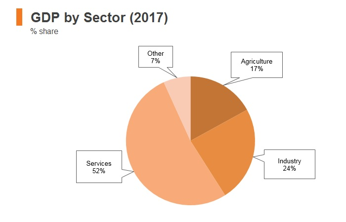 Graph: Ghana GDP by sector (2017)