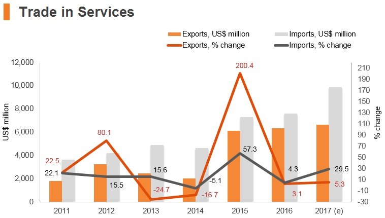 Graph: Ghana trade in services