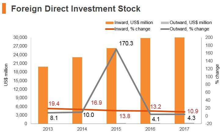 Graph: Ghana FDI stock