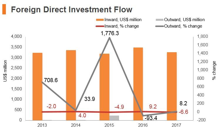 Graph: Ghana FDI flow