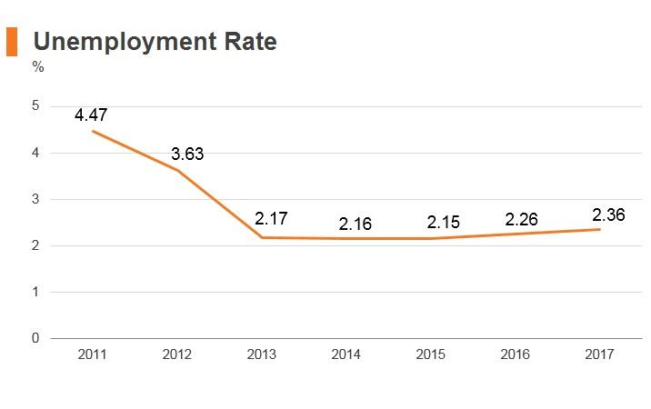 Graph: Ghana unemployment rate