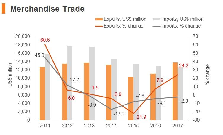 Graph: Ghana merchandise trade