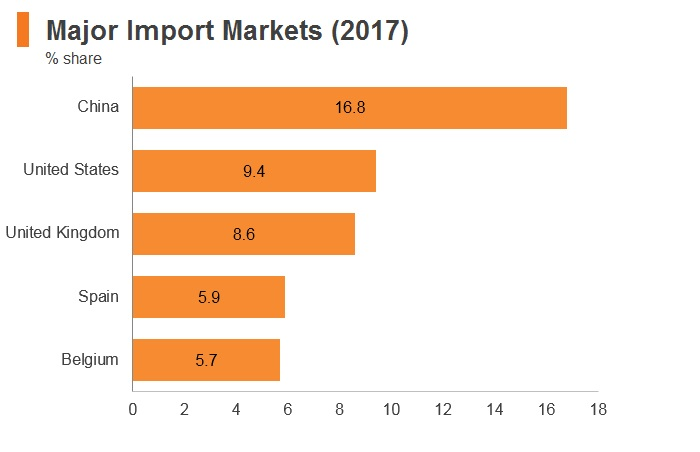 Graph: Ghana major import markets (2017)