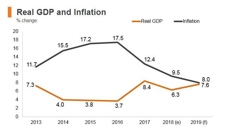 Graph: Ghana real GDP and inflation