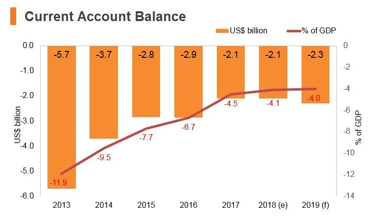 Graph: Ghana current account balance
