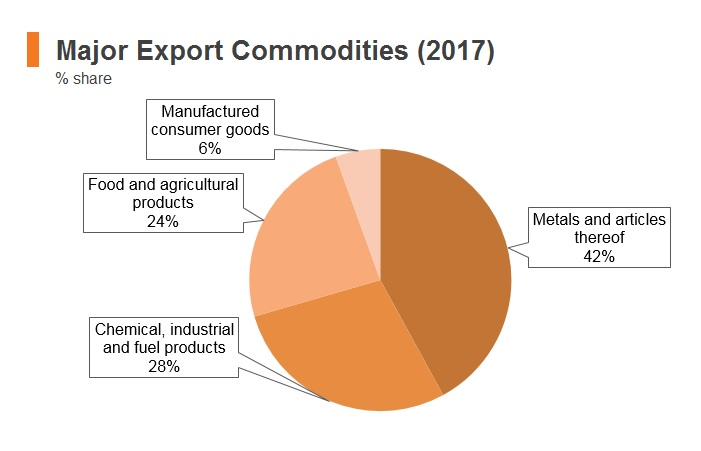 Graph: Ghana major export commodities (2017)