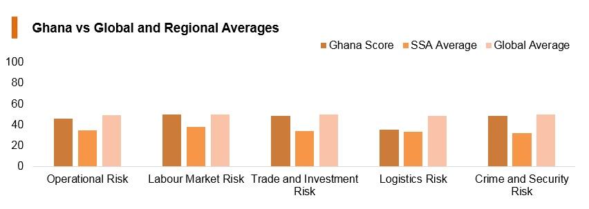 Graph: Ghana vs global and regional averages