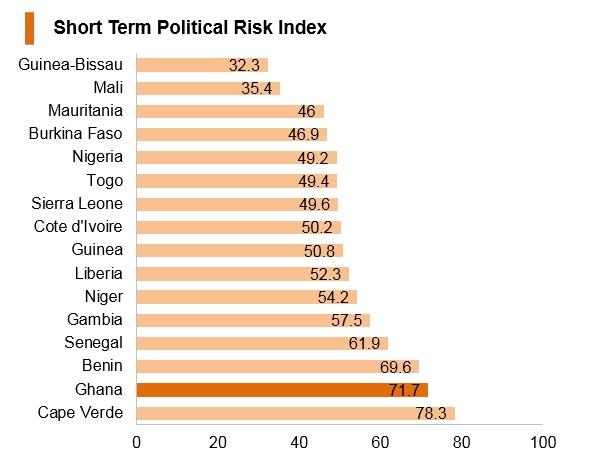 Graph: Ghana short term political risk index