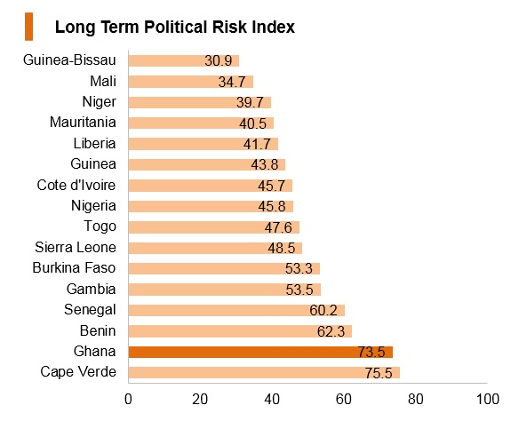 Graph: Ghana long term political risk index
