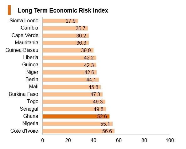 Graph: Ghana long term economic risk index