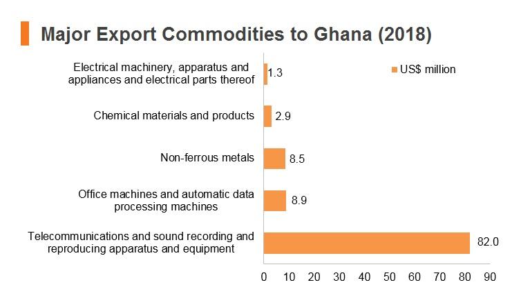 Graph: Major export commodities to Ghana (2018)