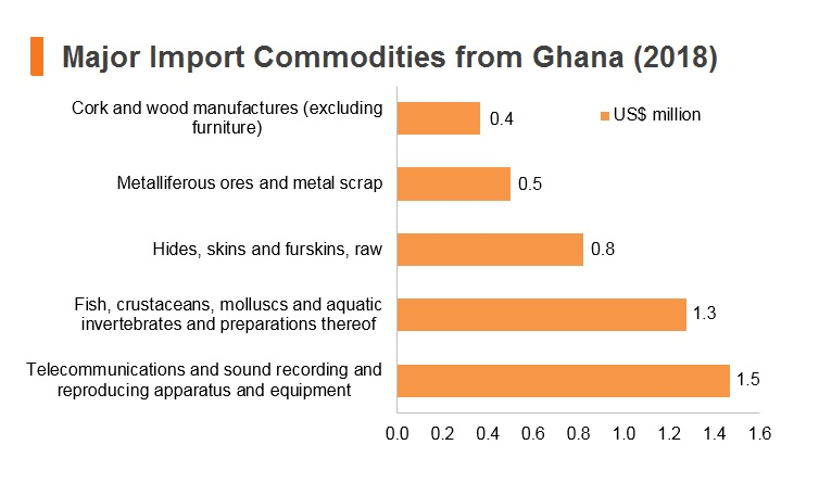 Graph: Major Import Commodities from Ghana (2018)
