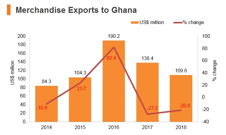 Graph: Merchandise exports to Ghana