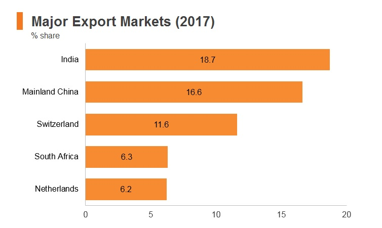 Graph: Ghana major export markets (2017)