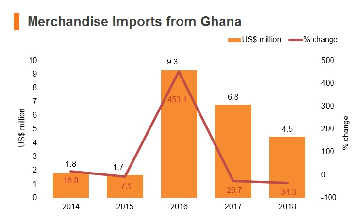 Graph: Merchandise imports from Ghana