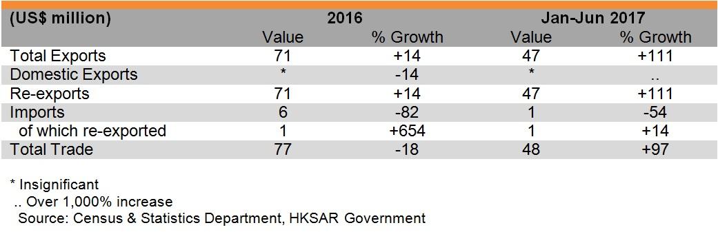 Table: Hong Kong's trade with Kazakhstan