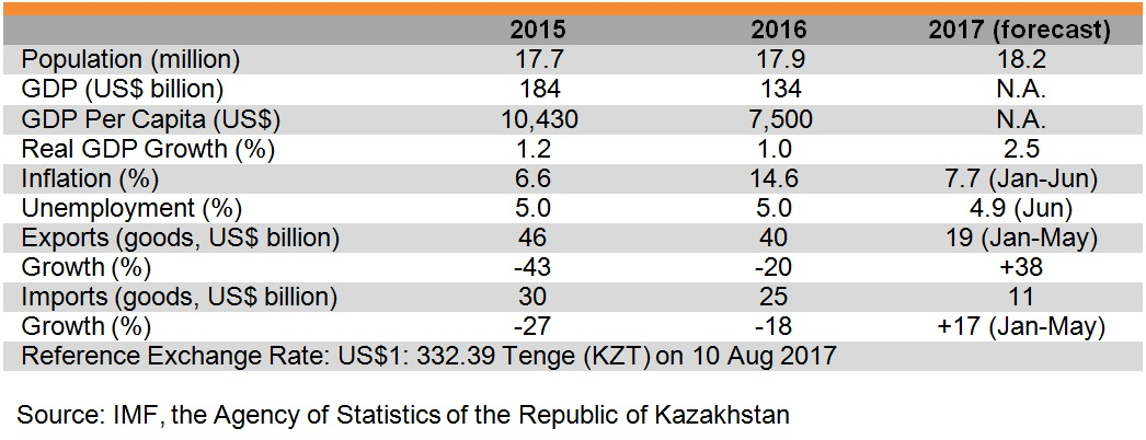 Table: Major economic indicators of Kazakhstan