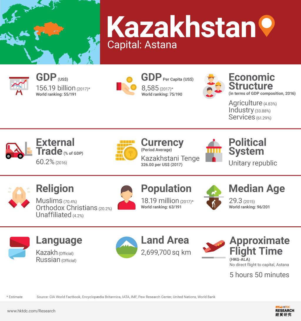 Picture: Kazakhstan factsheet