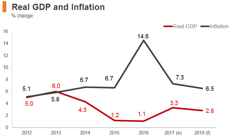 Graph: Kazakhstan real GDP and inflation