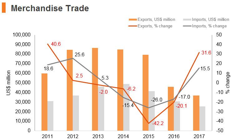 Graph: Kazakhstan merchandise trade