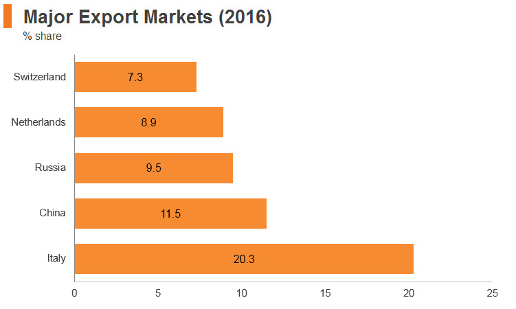 Graph: Kazakhstan major export markets (2016)