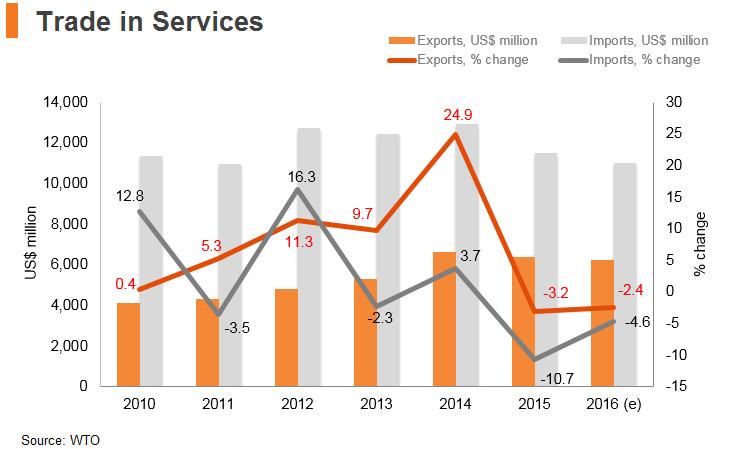 Graph: Kazakhstan trade in services