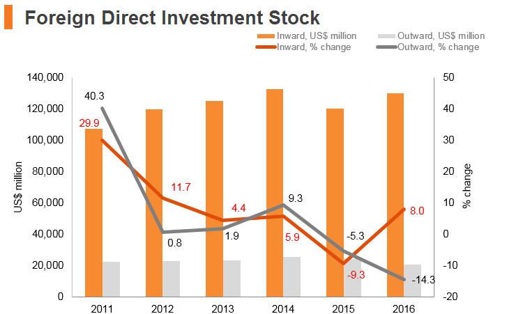 Graph: Kazakhstan FDI stock