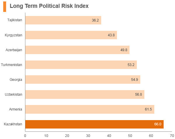 Graph: Kazakhstan long term political risk index
